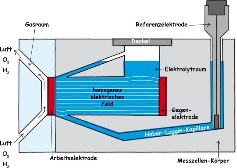 Flex-Cell-Schaubild