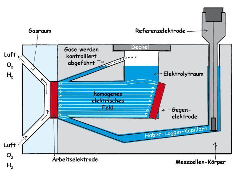 Flex-Cell Schaubild