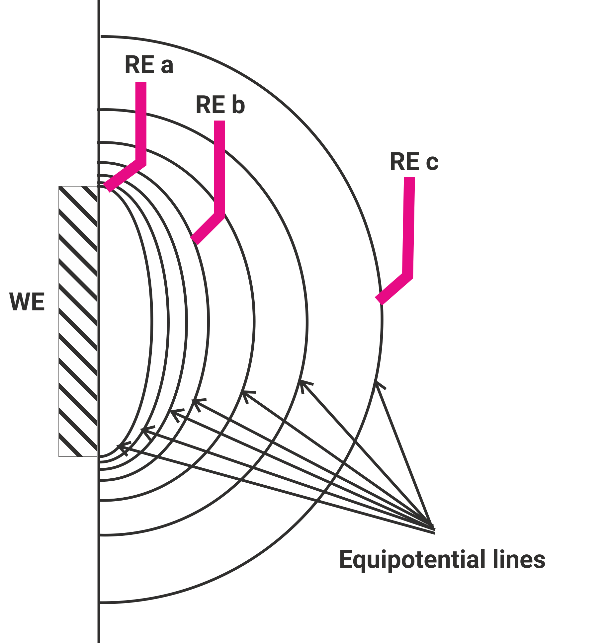 Equipotential lines at the working electrode and the position of the reference electrode