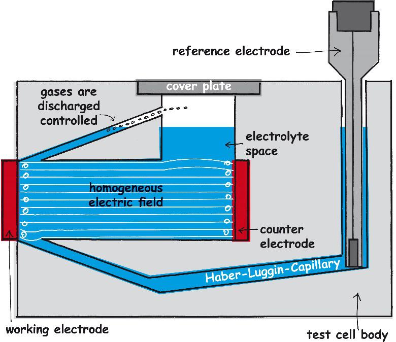 In the electrochemical cell FlexCell a small sewer ensures the discharge of the gas bubbles. They are controlled drained.