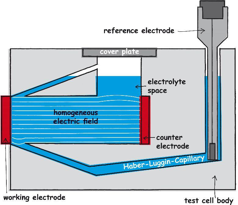 Homogeneous electrical field in the mess cell FlexCell