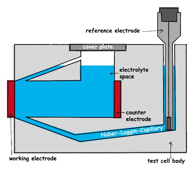 Three-electrode set-up in the electrochemical test cell with an integrated Haber-Luggin-Capillary which is shown schematically