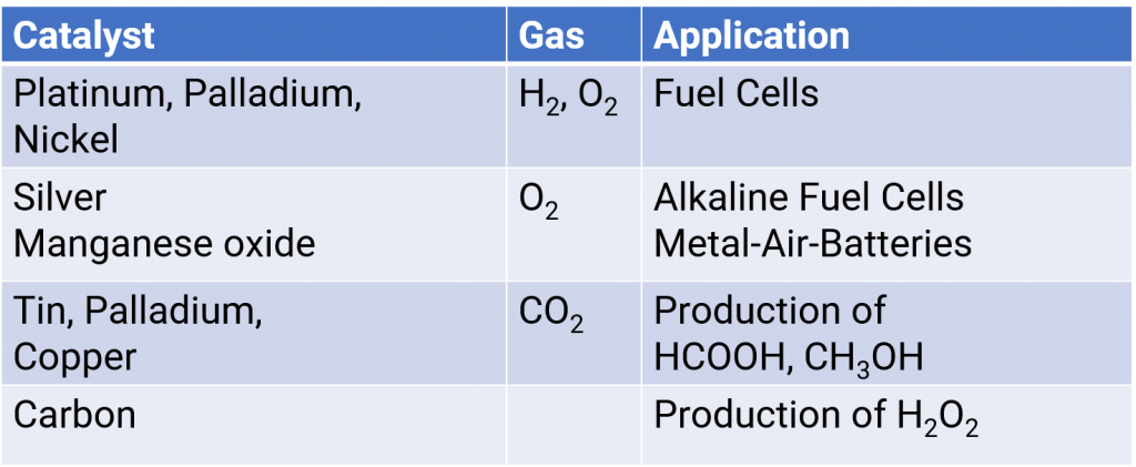 Overview of the catalysts and their range of applications