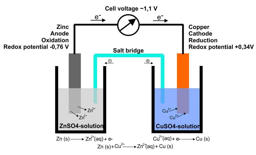 Zinc half cell and copper half cell are forming a Daniel element