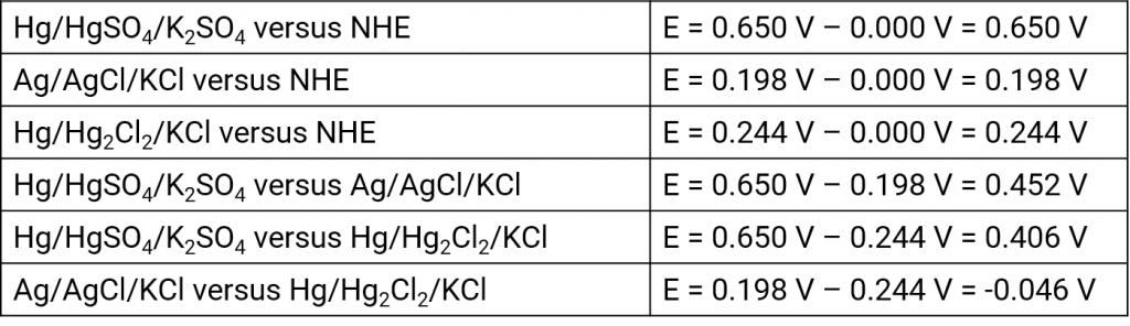 Umrechnung der Potentiale von Referenzelektroden