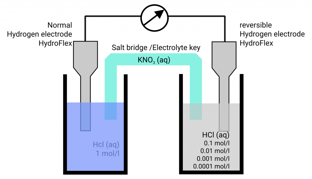 Concentration chain with hydrogen reference electrodes NHE and RHE
