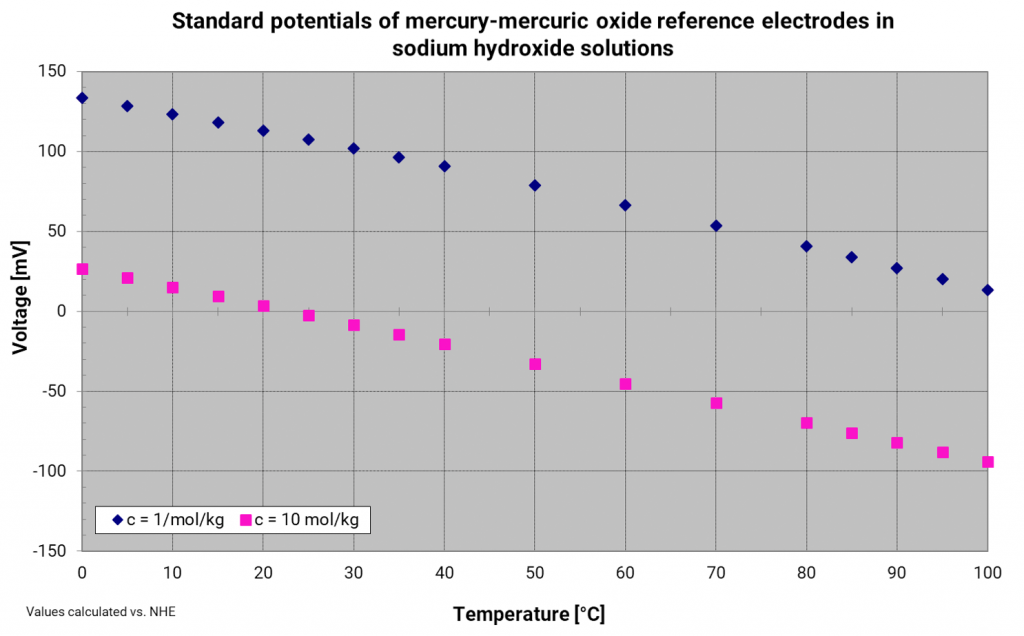 Temperature dependence of the mercury oxide reference electrode