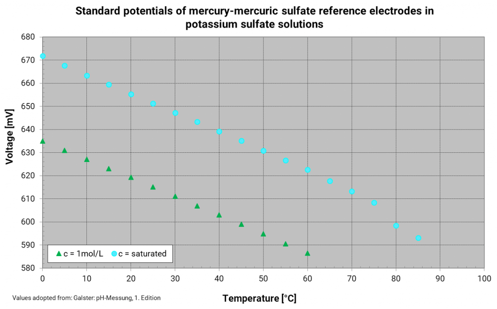 Temperature dependence of the mercury sulfate reference electrode