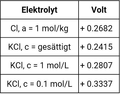 Standardwasserstoffpotentiale gegen Quecksilber-Quecksilberchlorid