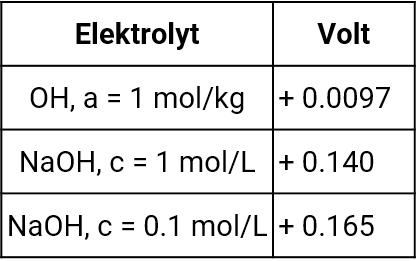 Standardwasserstoffpotentiale gegen Quecksilber-Quecksilberoxid