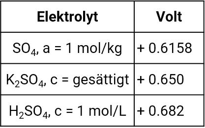 Standardwasserstoffpotentiale gegen Quecksilber-Quecksilbersulfat
