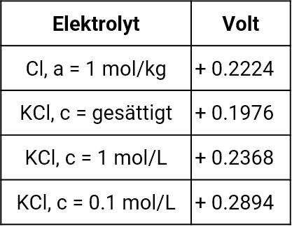 Standardwasserstoffpotentiale gegen Silber-Silberchlorid