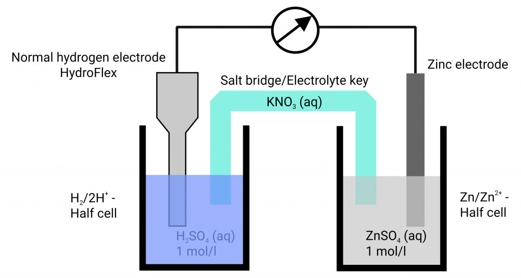 Potential measurement with hydrogen reference electrodes