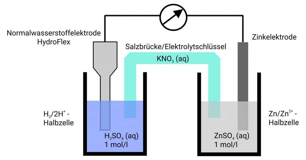 Potentialmessung mit Wasserstoffreferenzelektroden