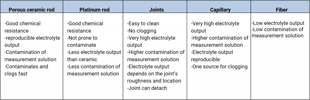 Properties of diaphragm materials