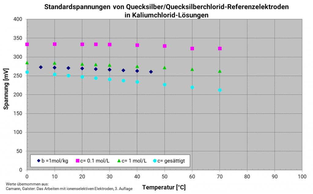 Temperaturabhängigkeit der Quecksilberchloridreferenzelektrode