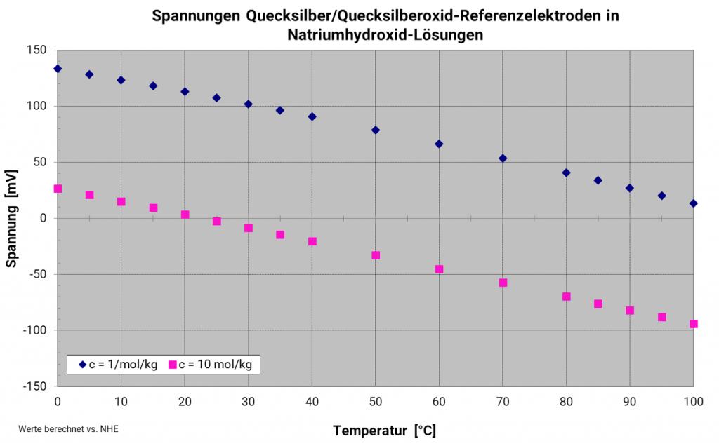 Temperaturabhängigkeit der Quecksilberoxidreferenzelektrode