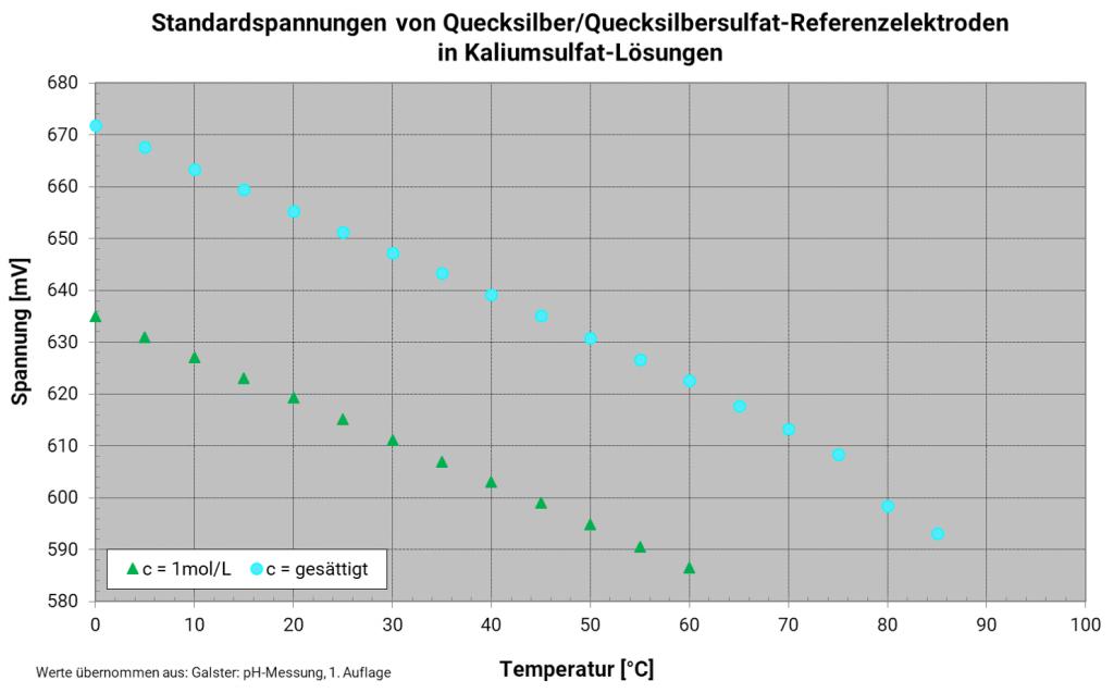 Temperaturabhängigkeit der Quecksilbersulfatreferenzelektrode