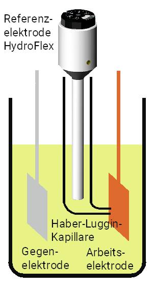 HydroFlex als reversible Wasserstoffreferenzelektrode in einer Dreielektrodenanordnung