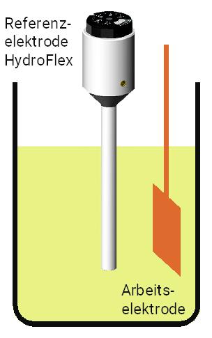 HydroFlex als reversible Wasserstoffreferenzelektrode in einer Zweielektrodenanordnung