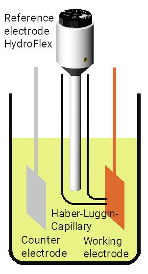 HydroFlex as reversible Hydrogen electrode in a three electrode setup