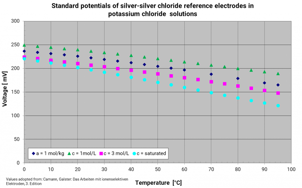 Temperature dependence of silver chloride reference electrodes