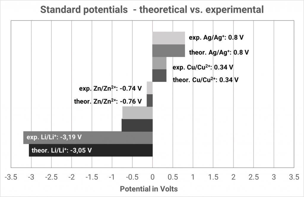 Theoretical and experimental standard potentials in comparison