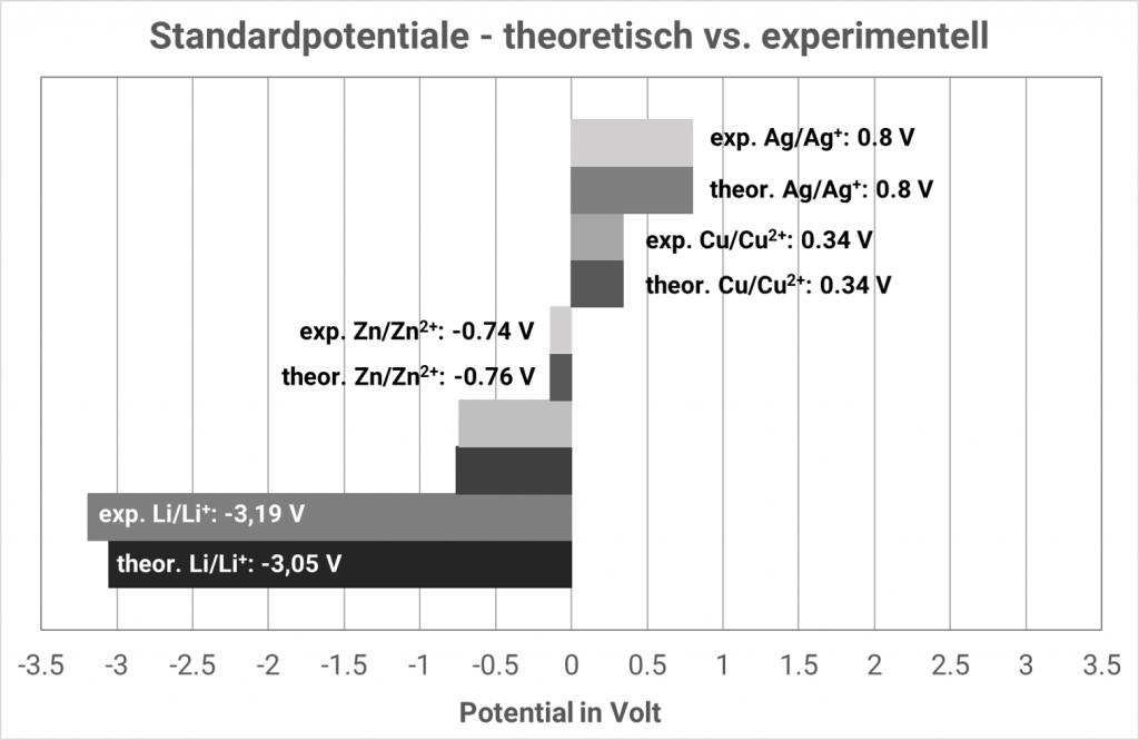 Theoretische und experimentelle Standardpotentiale im Vergleich