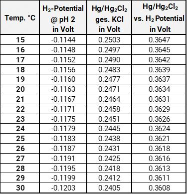 Potentiale der Wasserstoffelektrode in Puffer pH 2 bei verschiedenen Temperaturen gegen Kalomel-Masterelektrode
