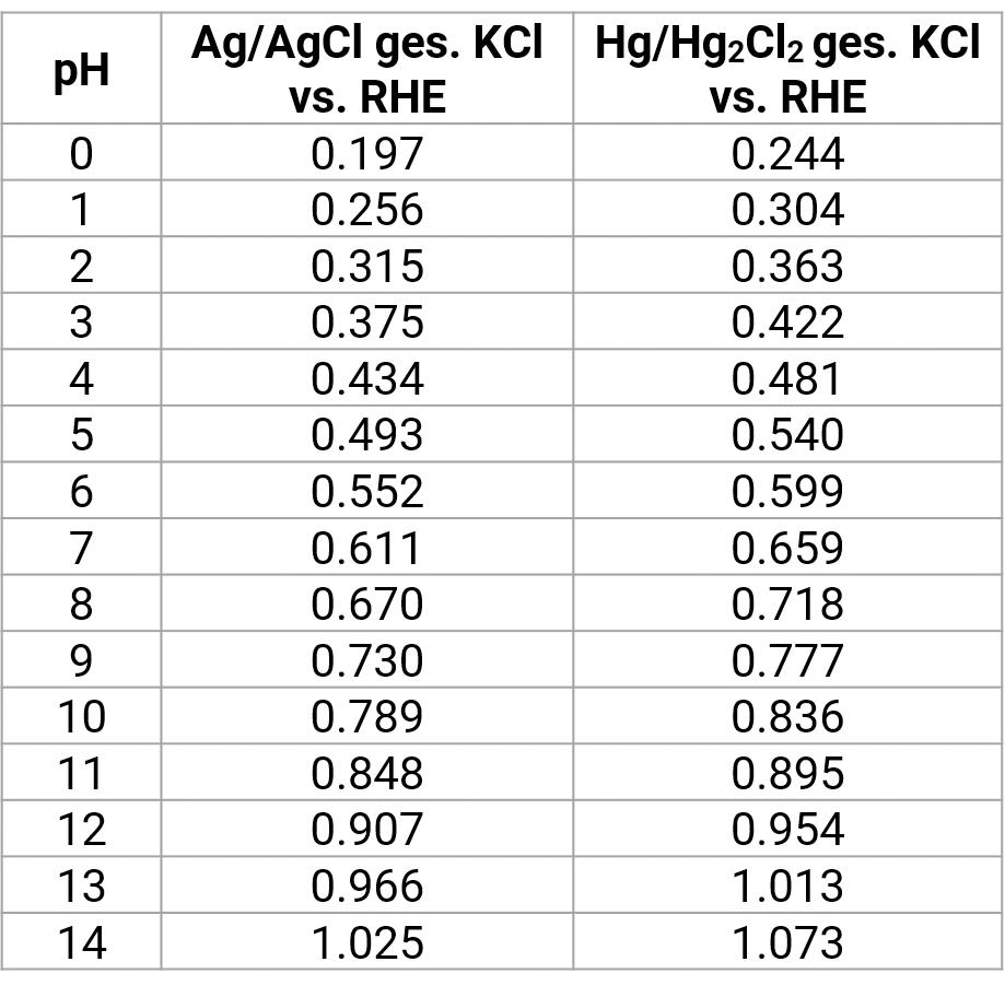 Wasserstoffpotentiale bei verschiedenen pH-Werten bei 25°C
