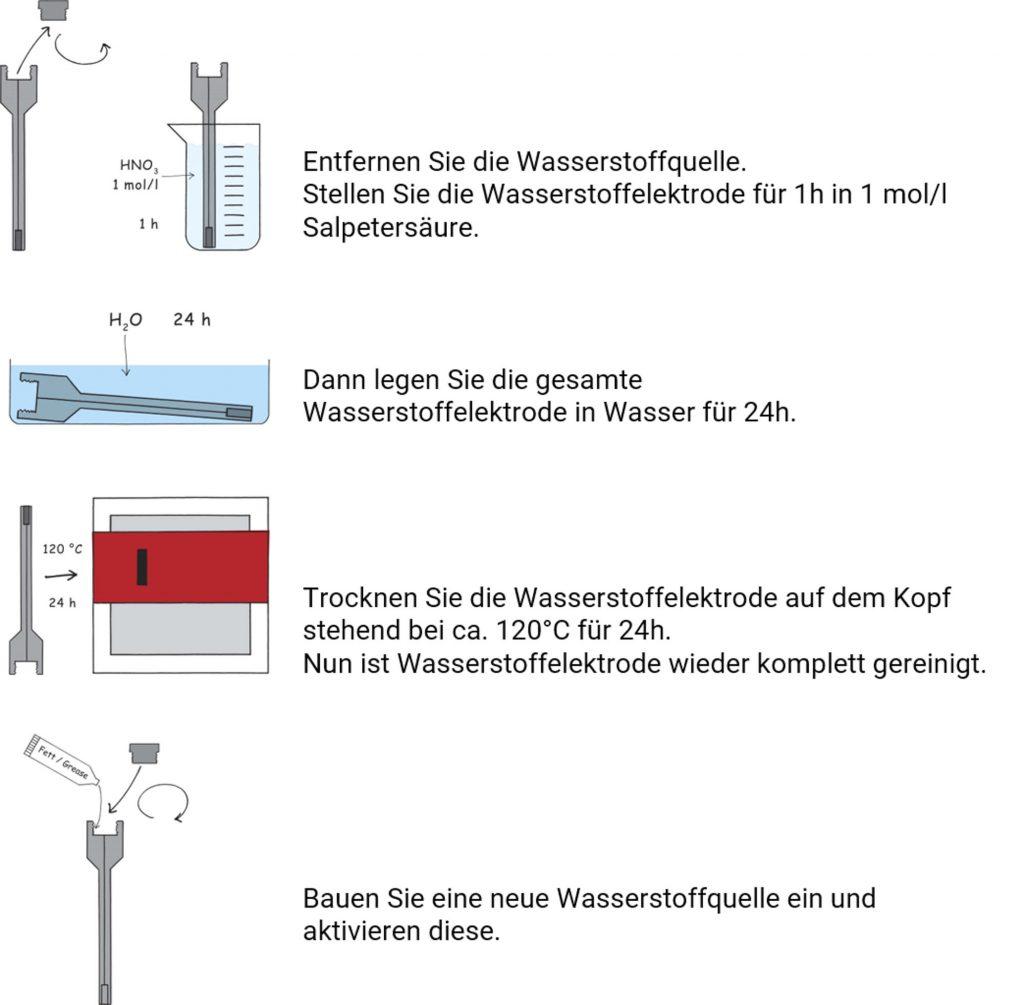 Komplettreinigung der Wasserstoffelektrode HydroFlex
