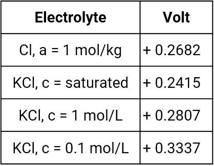 Standard hydrogen potentials versus mercury-mercury chloride