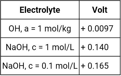 Standard hydrogen potentials versus mercury-mercury oxide