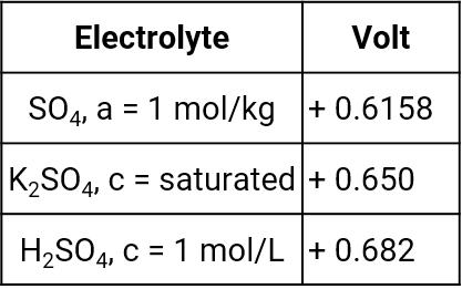 Standard hydrogen potentials versus mercury-mercury sulfate