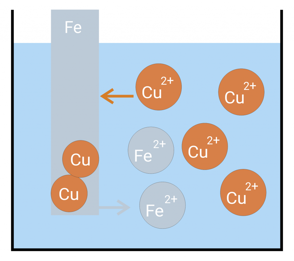 Schematic copper deposition on iron