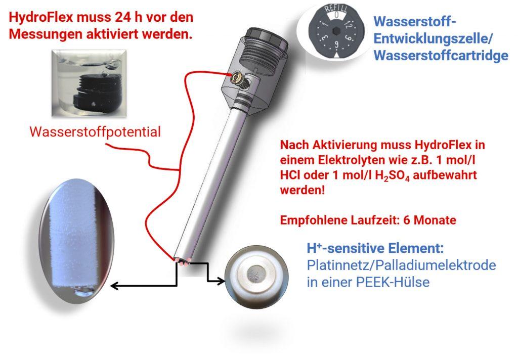 Aktivierung der Wasserstoffelektrode HydroFlex