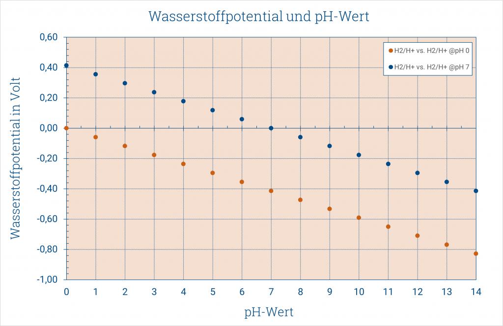 Wasserstoffpotential und pH-Wert