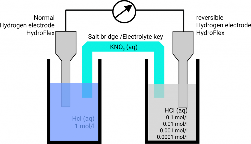 Concentrations chain with hydrogen electrodes