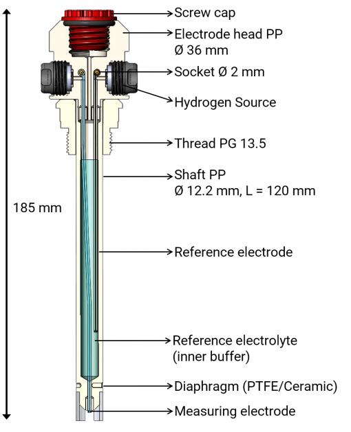 pH-Elektrode pHydrunio cross section