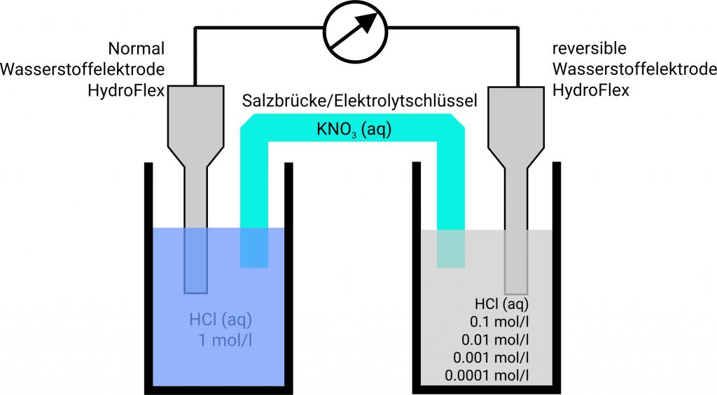 Konzentrationskette mit Wasserstoffelektroden