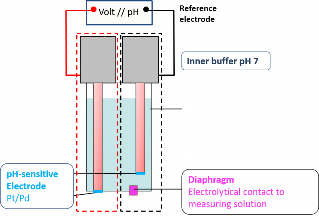 Principle of pH-electrode pHydrunio