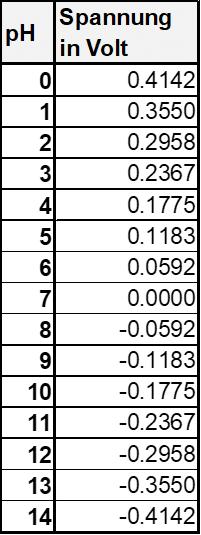 Spannung der pHydrunio bei verschiedenen pH-Werten bei 25°C