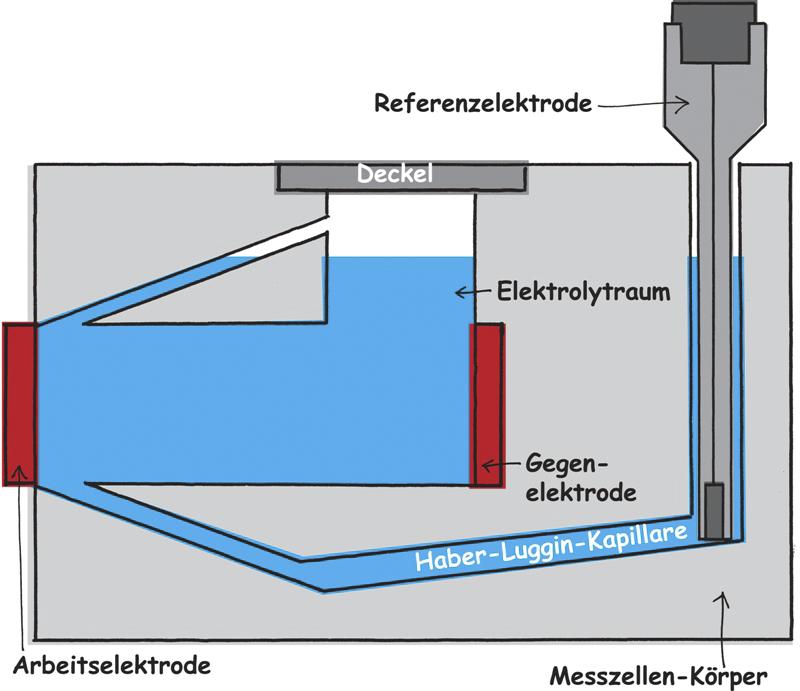 Dreielektrodenanordnung in der Messzelle FlexCell