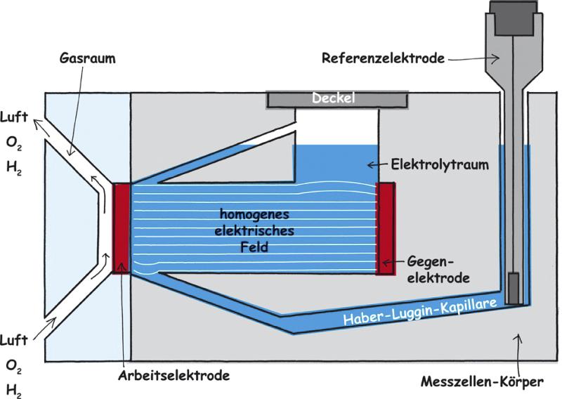Messzelle FlexCell mit Gasraum