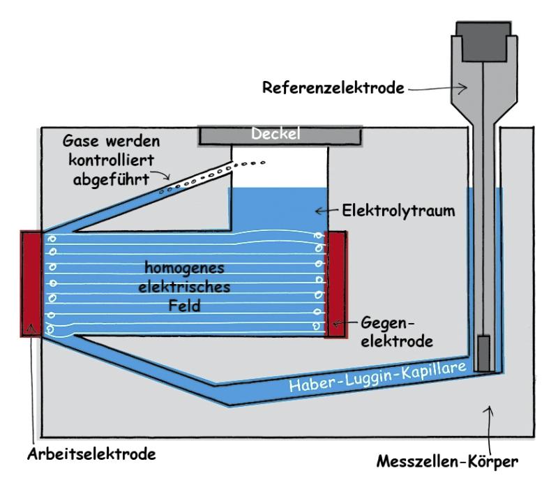 Kontrolle der Gasblasen in der Messzelle
