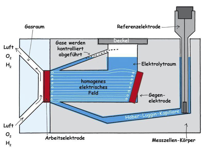 schräge Gegenelektrode in der Messzelle