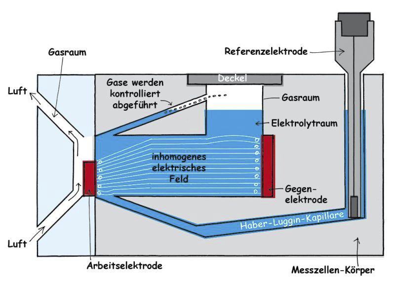 zu kleine Arbeitselektrode in der Messzelle