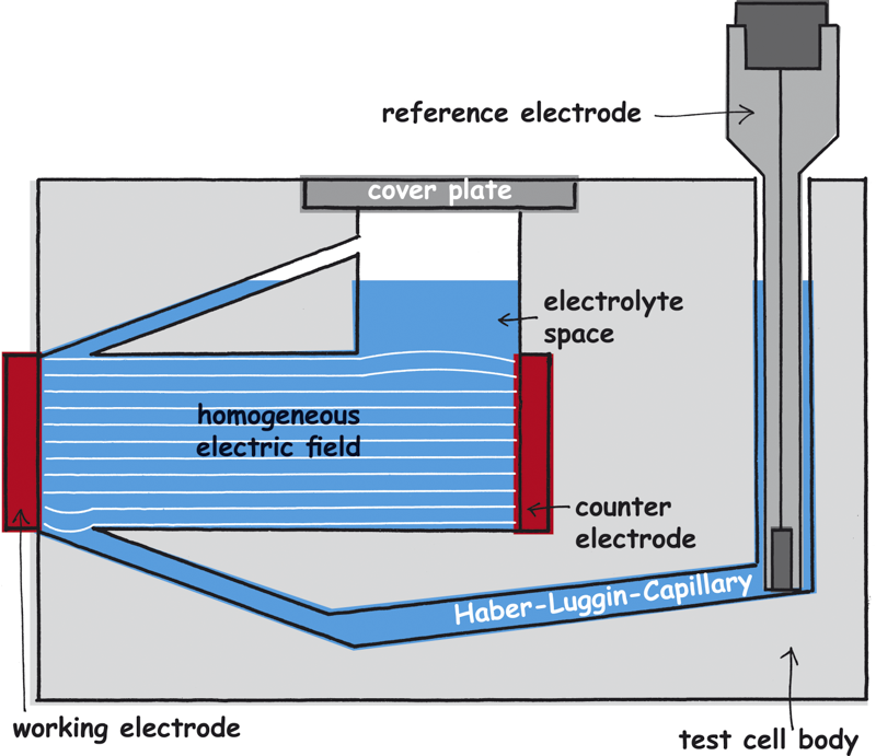 homogeneous electric field in the test cell