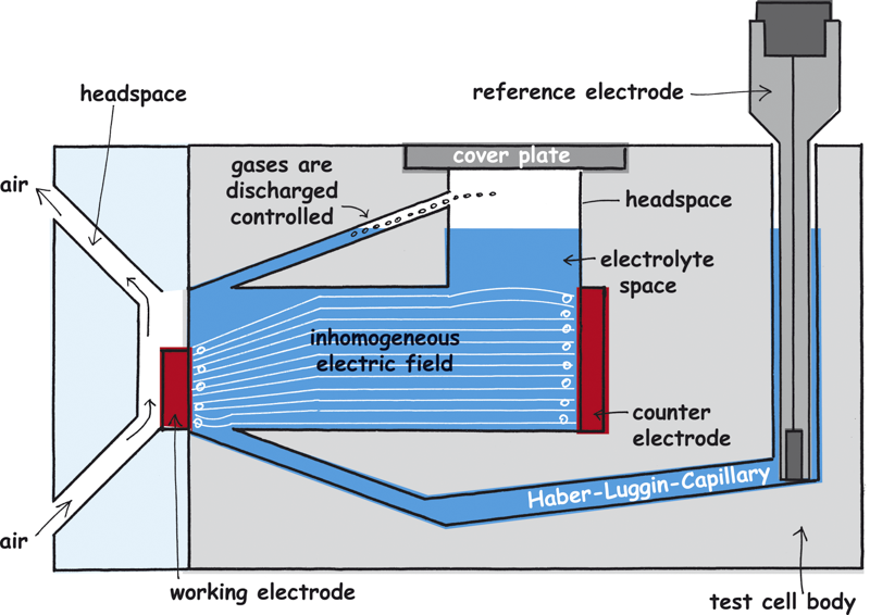 Working electrode in the measuring cell that is too small